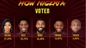 BBNaija: Tuoyo's eviction, how the audience voted for their favourite housemates